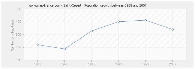 Population Saint-Cézert