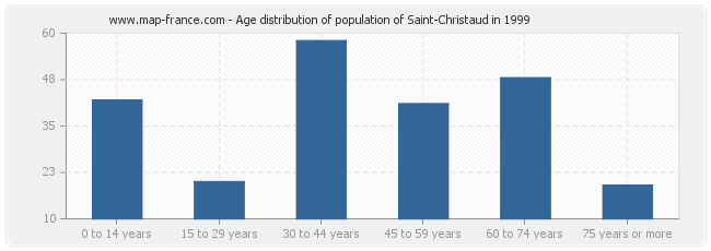 Age distribution of population of Saint-Christaud in 1999
