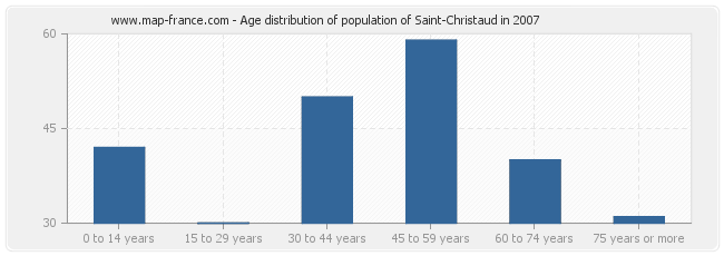 Age distribution of population of Saint-Christaud in 2007