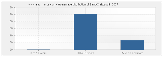 Women age distribution of Saint-Christaud in 2007