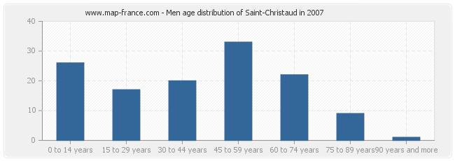 Men age distribution of Saint-Christaud in 2007