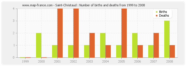 Saint-Christaud : Number of births and deaths from 1999 to 2008