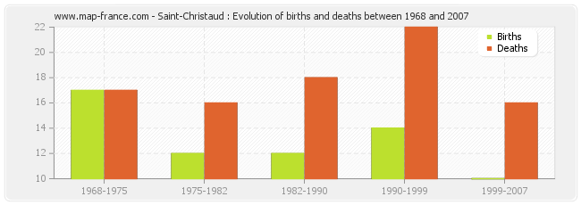 Saint-Christaud : Evolution of births and deaths between 1968 and 2007