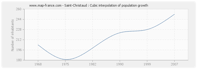 Saint-Christaud : Cubic interpolation of population growth
