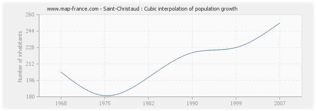 Saint-Christaud : Cubic interpolation of population growth