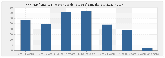 Women age distribution of Saint-Élix-le-Château in 2007