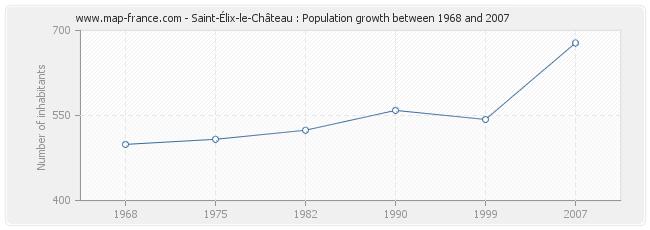 Population Saint-Élix-le-Château