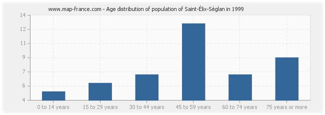 Age distribution of population of Saint-Élix-Séglan in 1999