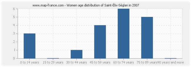 Women age distribution of Saint-Élix-Séglan in 2007