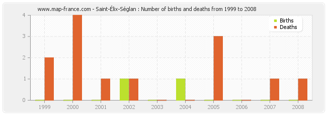 Saint-Élix-Séglan : Number of births and deaths from 1999 to 2008