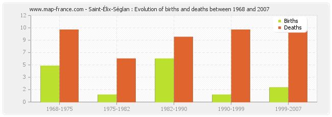 Saint-Élix-Séglan : Evolution of births and deaths between 1968 and 2007