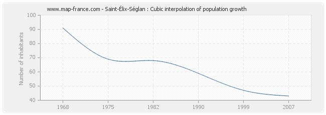 Saint-Élix-Séglan : Cubic interpolation of population growth
