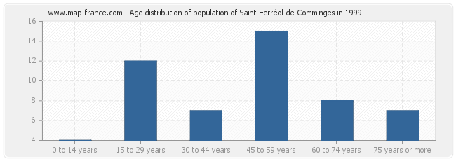 Age distribution of population of Saint-Ferréol-de-Comminges in 1999