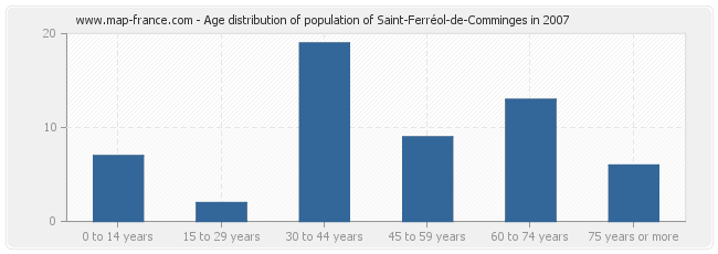 Age distribution of population of Saint-Ferréol-de-Comminges in 2007