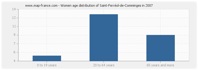Women age distribution of Saint-Ferréol-de-Comminges in 2007