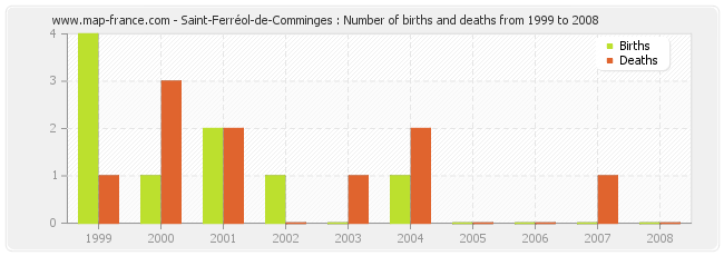Saint-Ferréol-de-Comminges : Number of births and deaths from 1999 to 2008