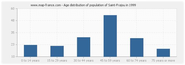 Age distribution of population of Saint-Frajou in 1999