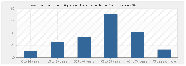 Age distribution of population of Saint-Frajou in 2007