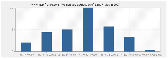 Women age distribution of Saint-Frajou in 2007
