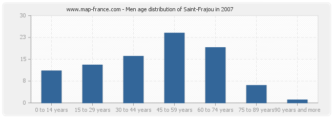 Men age distribution of Saint-Frajou in 2007