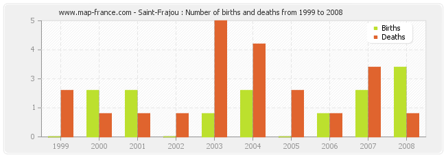 Saint-Frajou : Number of births and deaths from 1999 to 2008