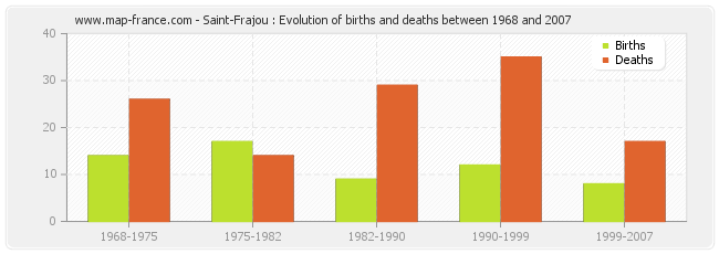 Saint-Frajou : Evolution of births and deaths between 1968 and 2007