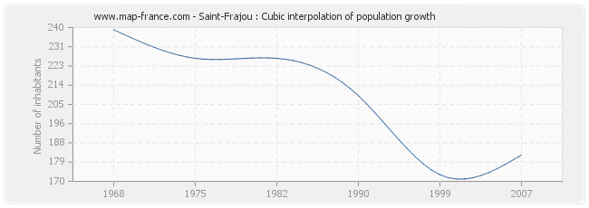 Saint-Frajou : Cubic interpolation of population growth