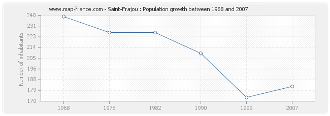 Population Saint-Frajou