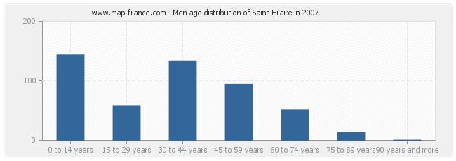 Men age distribution of Saint-Hilaire in 2007