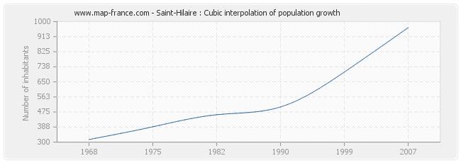 Saint-Hilaire : Cubic interpolation of population growth