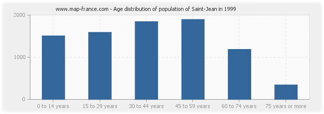 Age distribution of population of Saint-Jean in 1999