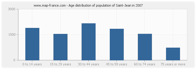 Age distribution of population of Saint-Jean in 2007