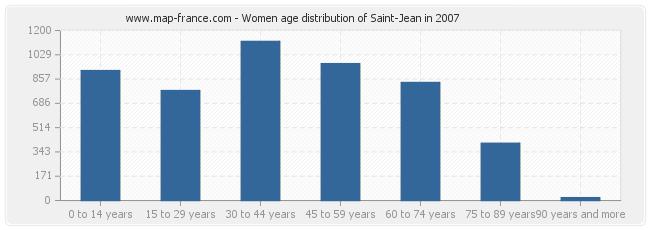Women age distribution of Saint-Jean in 2007