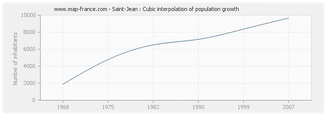 Saint-Jean : Cubic interpolation of population growth