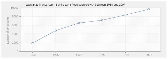 Population Saint-Jean