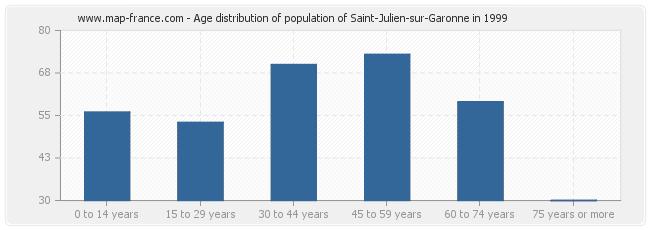 Age distribution of population of Saint-Julien-sur-Garonne in 1999