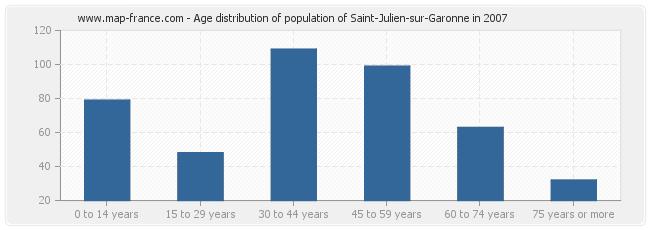 Age distribution of population of Saint-Julien-sur-Garonne in 2007
