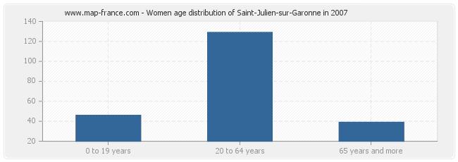 Women age distribution of Saint-Julien-sur-Garonne in 2007