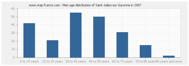 Men age distribution of Saint-Julien-sur-Garonne in 2007