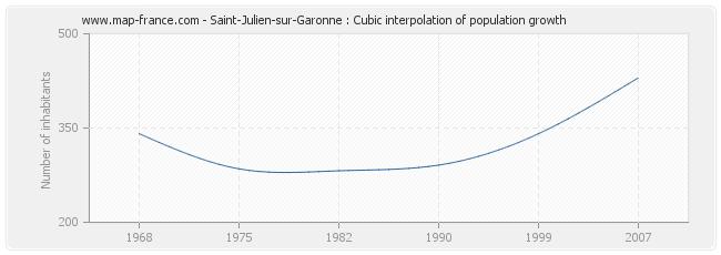 Saint-Julien-sur-Garonne : Cubic interpolation of population growth