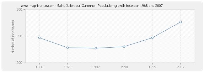 Population Saint-Julien-sur-Garonne