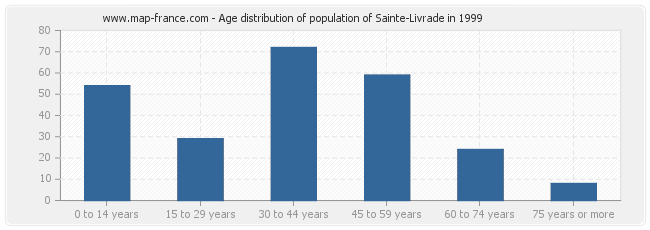 Age distribution of population of Sainte-Livrade in 1999