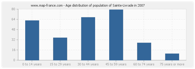 Age distribution of population of Sainte-Livrade in 2007