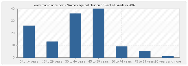 Women age distribution of Sainte-Livrade in 2007