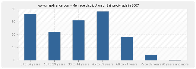 Men age distribution of Sainte-Livrade in 2007