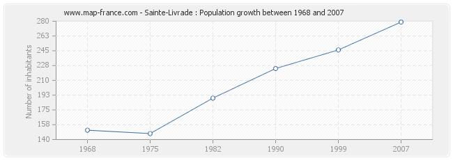 Population Sainte-Livrade