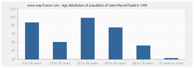 Age distribution of population of Saint-Marcel-Paulel in 1999