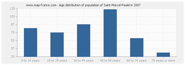 Age distribution of population of Saint-Marcel-Paulel in 2007