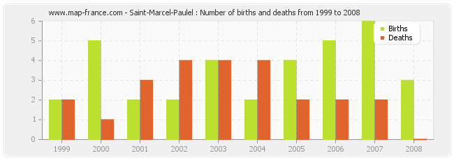 Saint-Marcel-Paulel : Number of births and deaths from 1999 to 2008