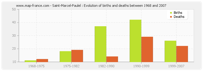 Saint-Marcel-Paulel : Evolution of births and deaths between 1968 and 2007